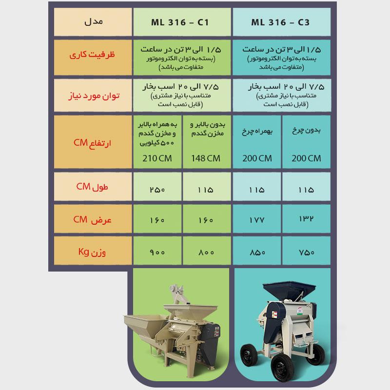 مقایسه دو مدل دستگاه جو پرک ml316 ادوات کشاورزی صادقی