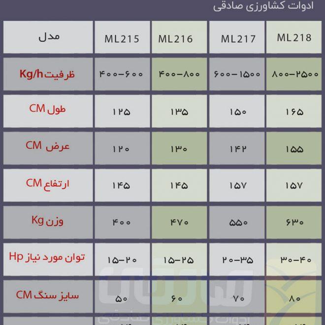 جدول مقایسه مدل های مختلف آسیاب ادوات کشاورزی صادقی